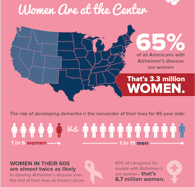 infographics of women's stats with alzheimer's
