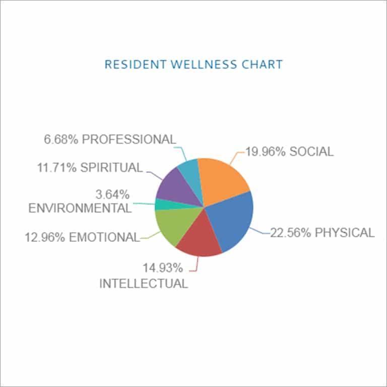 aegis living resident wellness chart