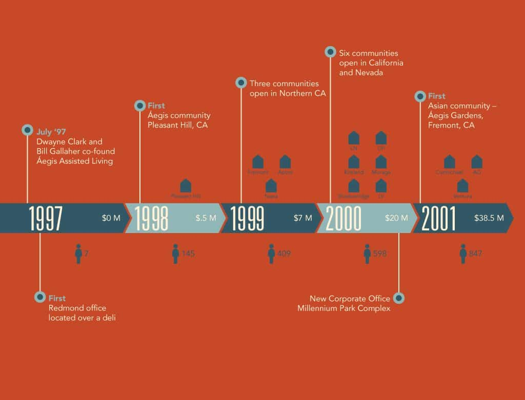 Growth Timeline 1997-2001
