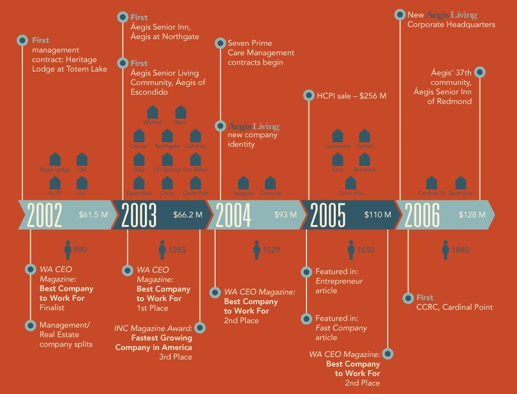 Growth Timeline 2002-2006