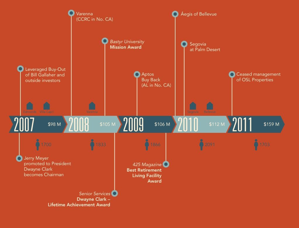 Growth Timeline 2007-2011