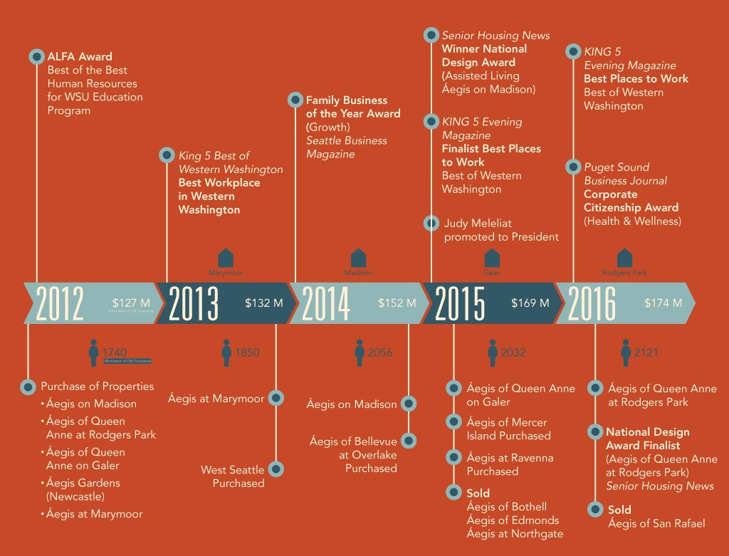 Growth Timeline 2012-2016