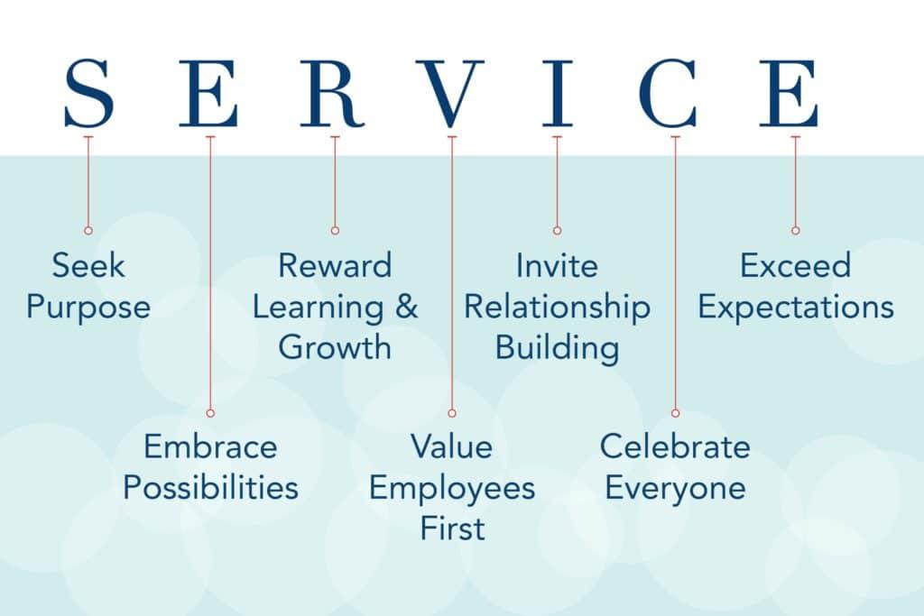 Service values image
