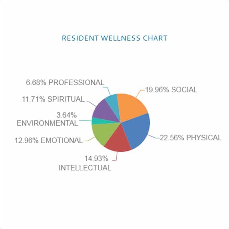 Resident Wellness Pie Chart